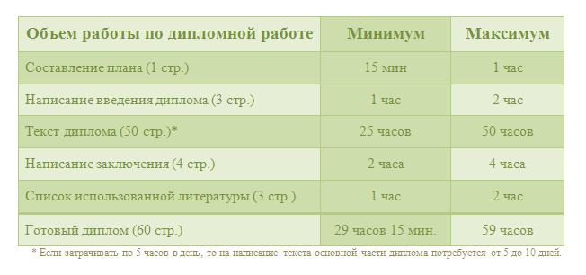 Таблица хронометража написания диплома